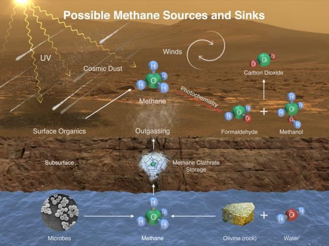 На Марсе обнаружены следы органической жизни (2 фото)