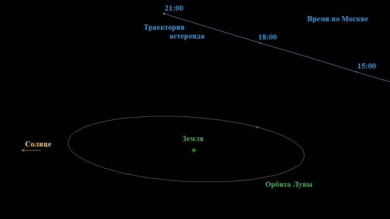 Луну может уничтожить гигантский астероид на Хэллоуин (+Видео)