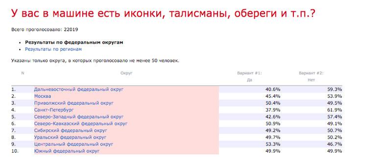 В каких регионах России живут самые суеверные водители (3 фото)