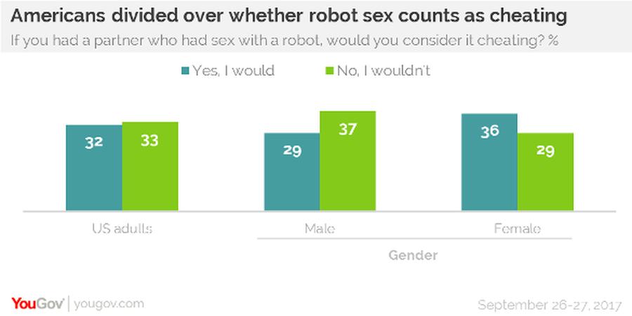 Четверть американских мужчин готовы к сексу с роботами