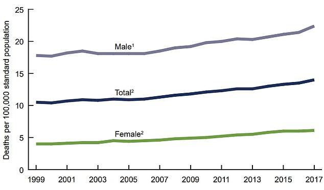 В США неумолимо растет процент самоубийств