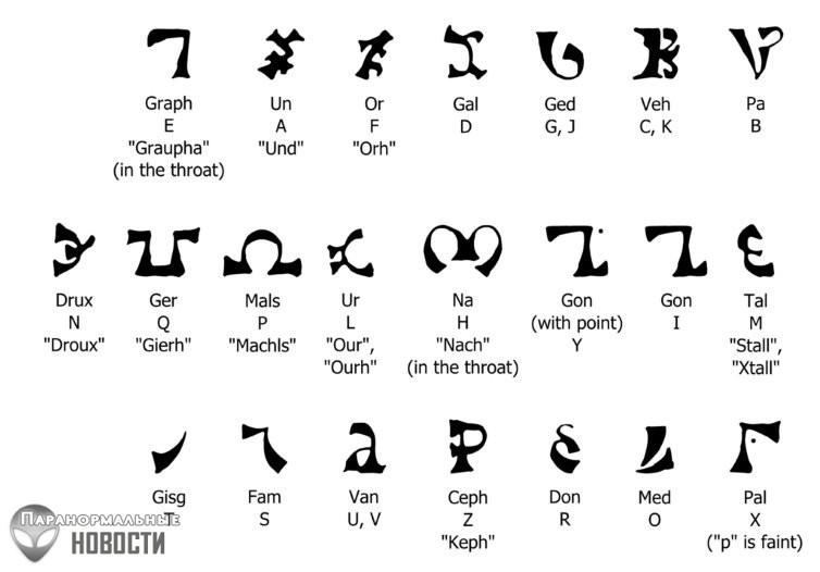 Енохианский язык или Забытый язык Ангелов