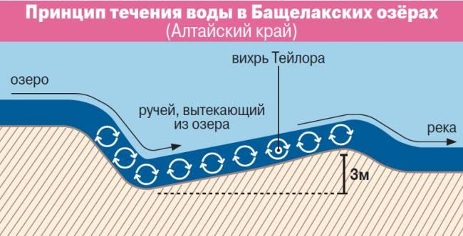 Алтайский физик научился использовать энергию вихрей