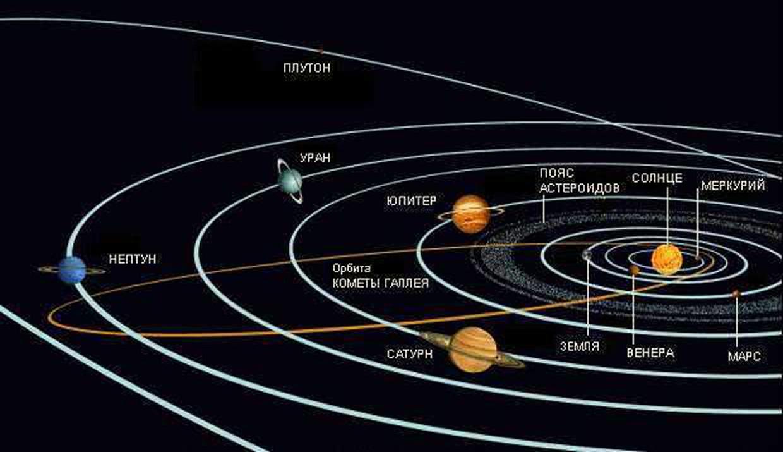 Расположение планет в солнечной системы в картинках